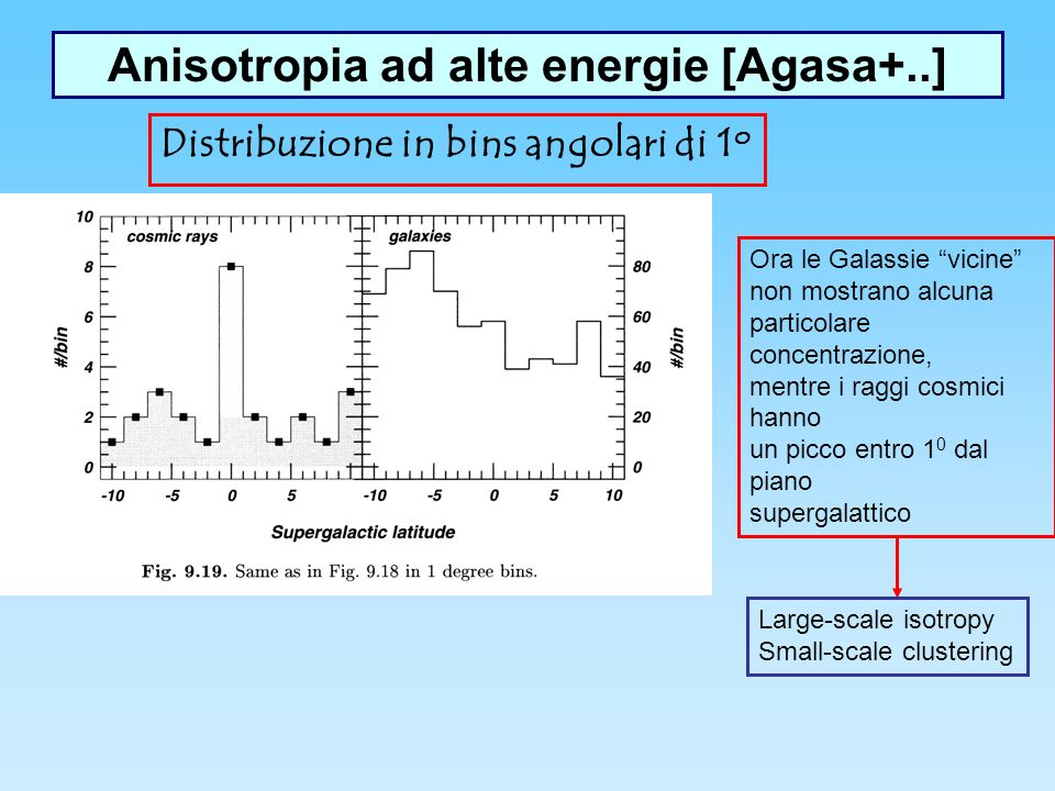 Anisotropia ad alte energie [Agasa+..]